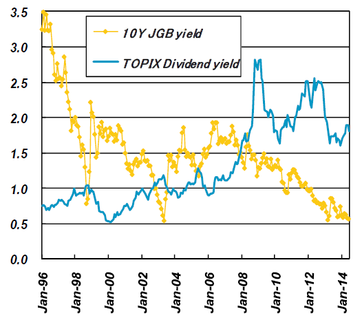 TOPIX Dividend and JGB yields