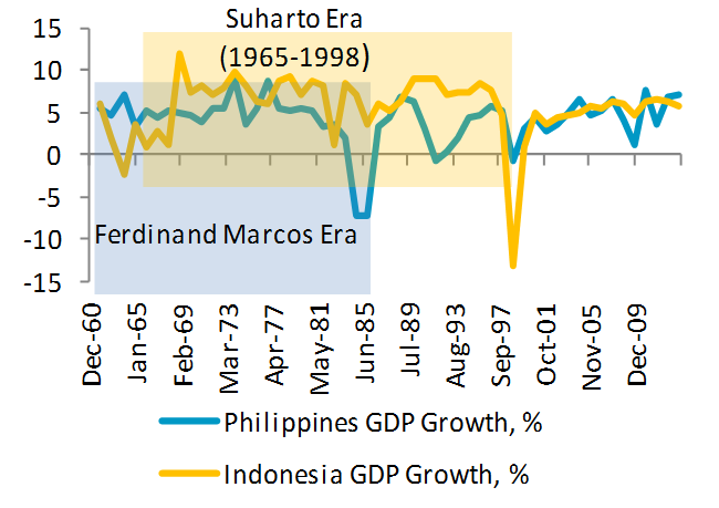 Philippines and Indonesia, GDP Growth % 1961-2013