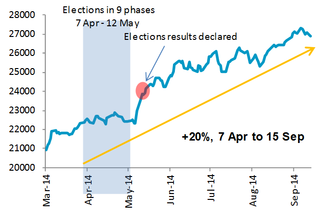 India Sensex Index pre and post elections