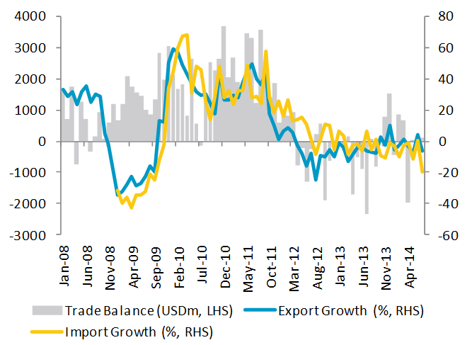 Indonesia Trade Balance, Export and Import Growth (YoY)
