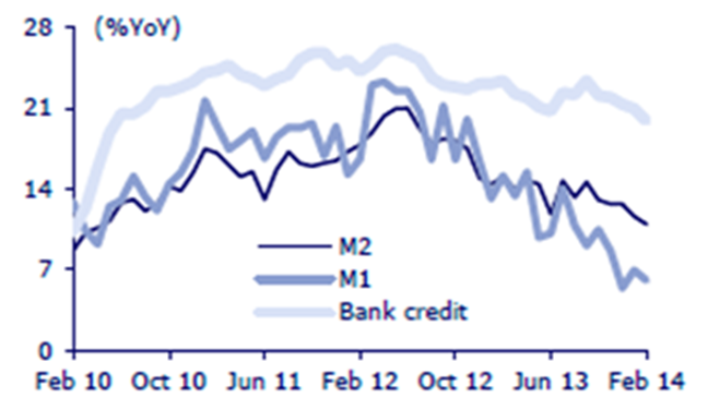 Money Supply and Bank Credit Growth
