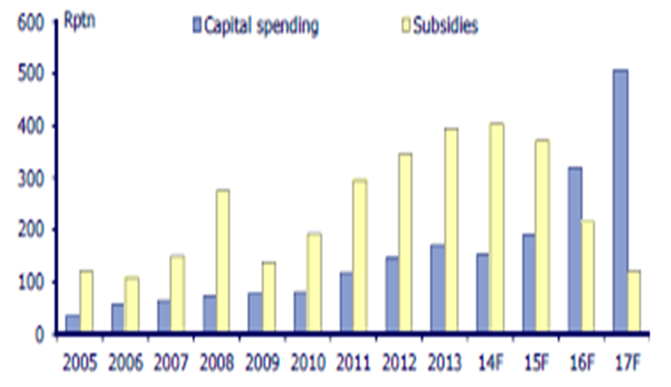 Capital Spending vs Fuel Subsidies, Actual and Forecast