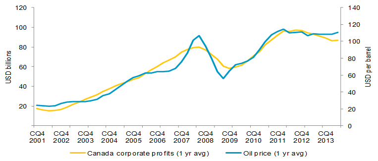 Canadian corporate profits versus crude oil price