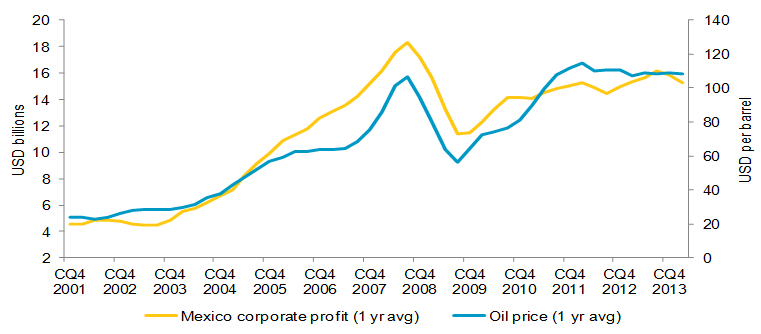 Mexican corporate profits versus crude oil price