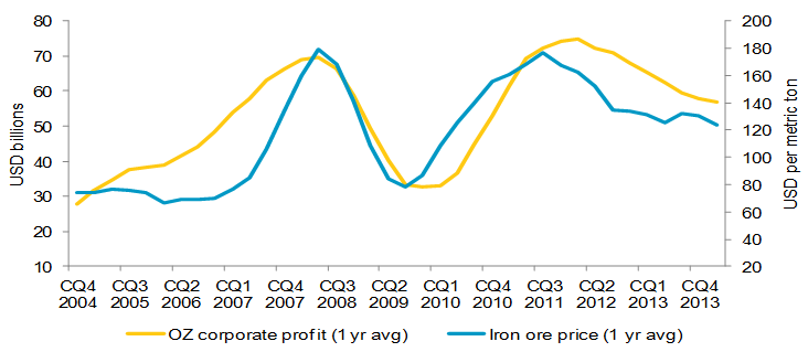 Australian corporate profits versus China spot iron ore fines (63.5% Iron content)
