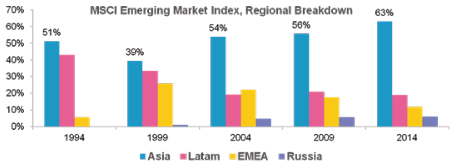 Changing complexion of MSCI Emerging Markets Index over 10 years