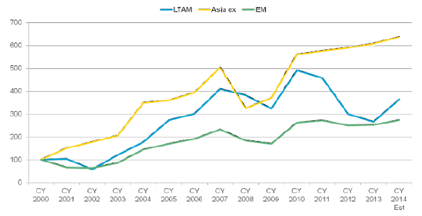 MSCI Emerging Markets Index earnings (rebased to 100 as of January 2000)