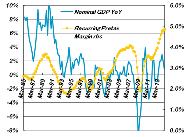 Four-quarter Average of Pretax Profit Margin vs. Japanese Nominal GDP YoY Growth (for all non-financial companies)
