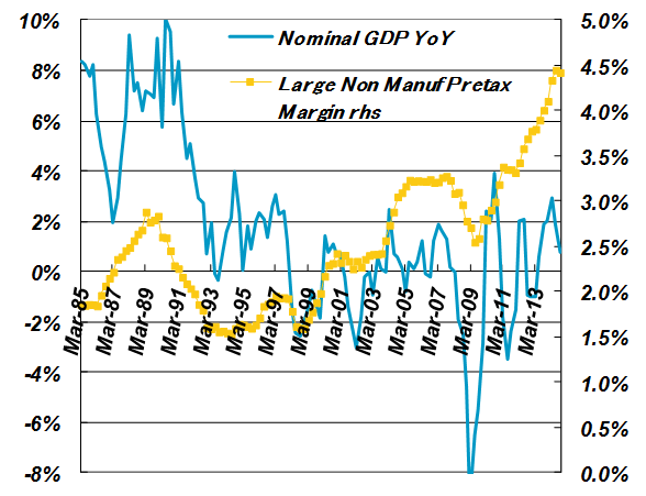 Four-quarter Average of Pretax Profit Margin vs. Japanese Nominal GDP YoY Growth (Non-manufacturers)