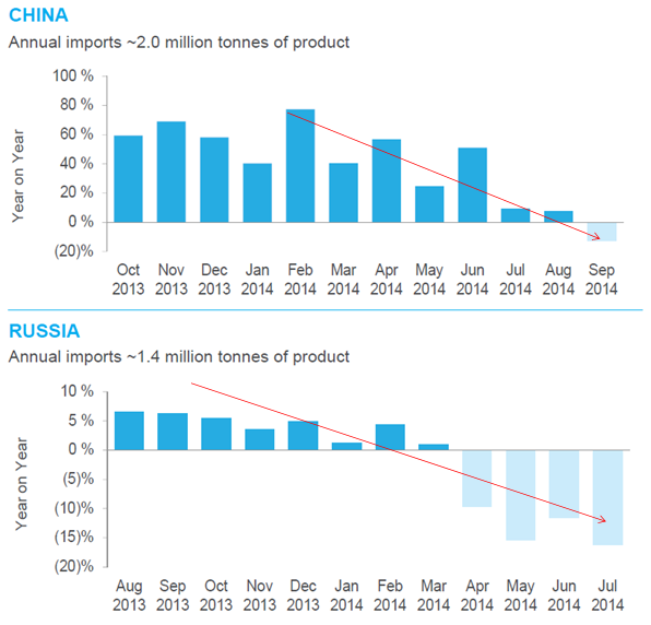 Fonterra's estimates for China and Russia's import growth