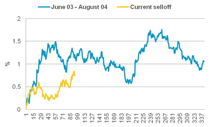 Current 10-year US Treasury sell off compared with 2003