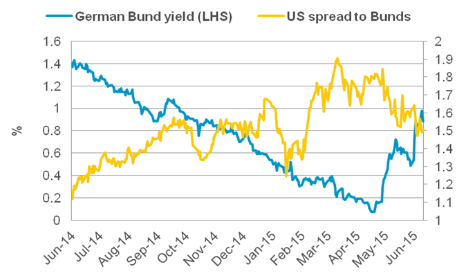 Chart 2: US spread to German Bunds vs. Bund outright yield