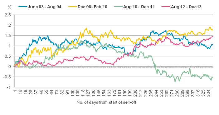 Chart 3: Yield changes for sell-offs since 2003 over first year