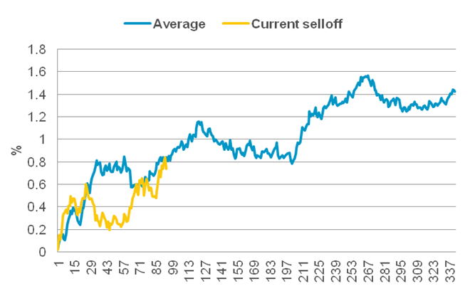 Comparing the average of the worst US sell-offs to the current one