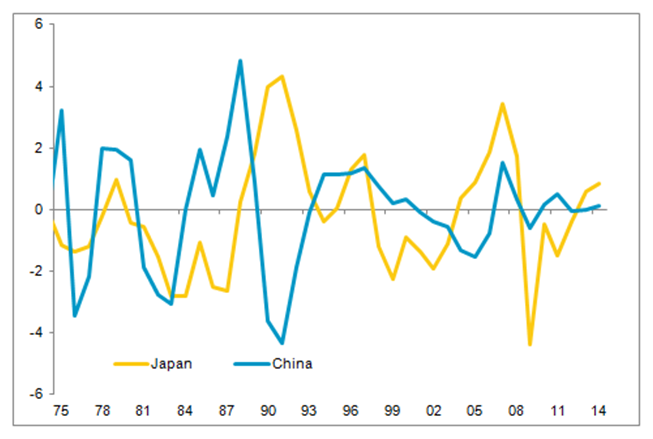 Output Gaps as % of GDP