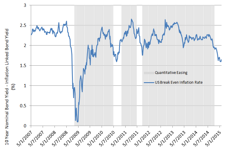 Chart 4: US Inflation expectations & QE