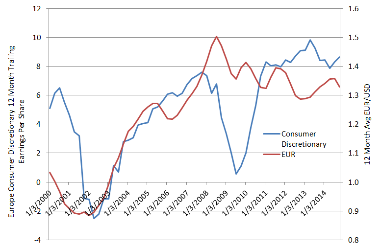 Chart 7: Europe Consumer Discretionary earnings and EUR/USD exchange rate