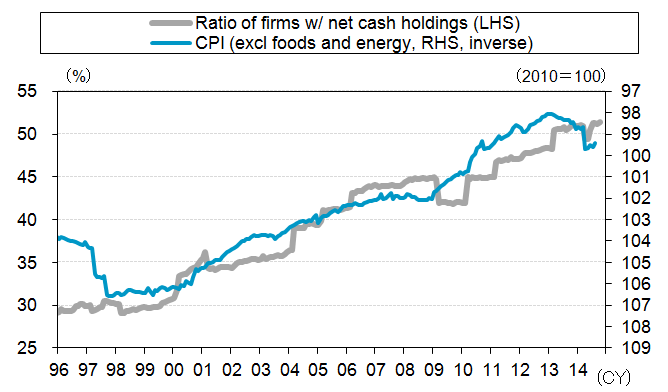 Ratio of Net Cash Firms Versus CPI in Japan