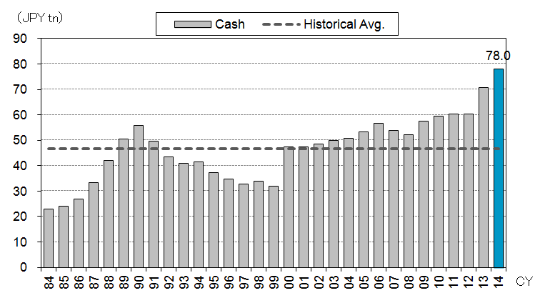 Cash Held by Listed Japanese Companies