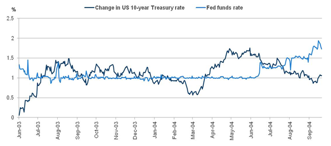 Chart 3: Change in US 10-year Treasury rate vs. actual Fed funds rate