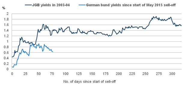 Chart 4: JGB yields in 2003-04 compared with current German bund yields