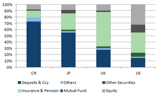 Household Financial Assets (ex Property) – end 2013