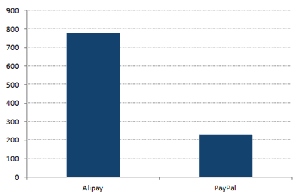 Total Payments Volume (US$bn)