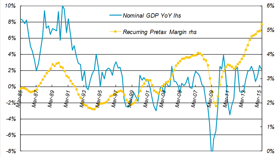 Four-quarter Average of Pretax Profit Margin vs. Japanese Nominal GDP YoY Growth for all non-financial companies, not just listed ones