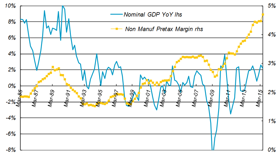 Four-quarter Average of Pretax Profit Margin vs. Japanese Nominal GDP YoY Growth for Non-manufacturers excluding financials