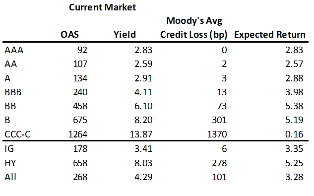 Expected returns in the US credit market