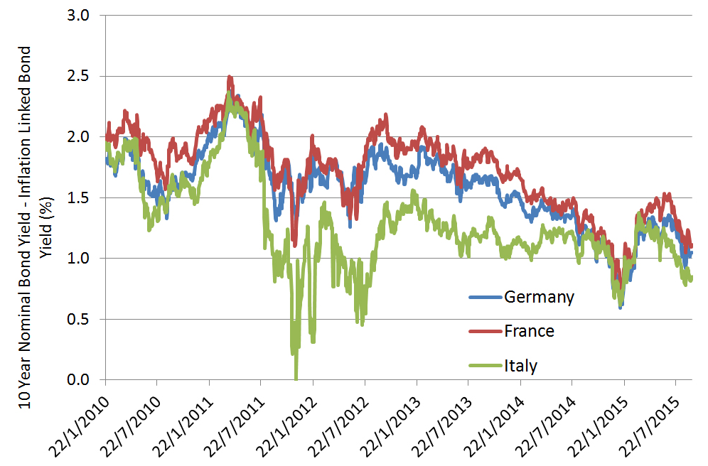 Chart 3: European Inflation expectations ? 10 Year Breakeven Rates