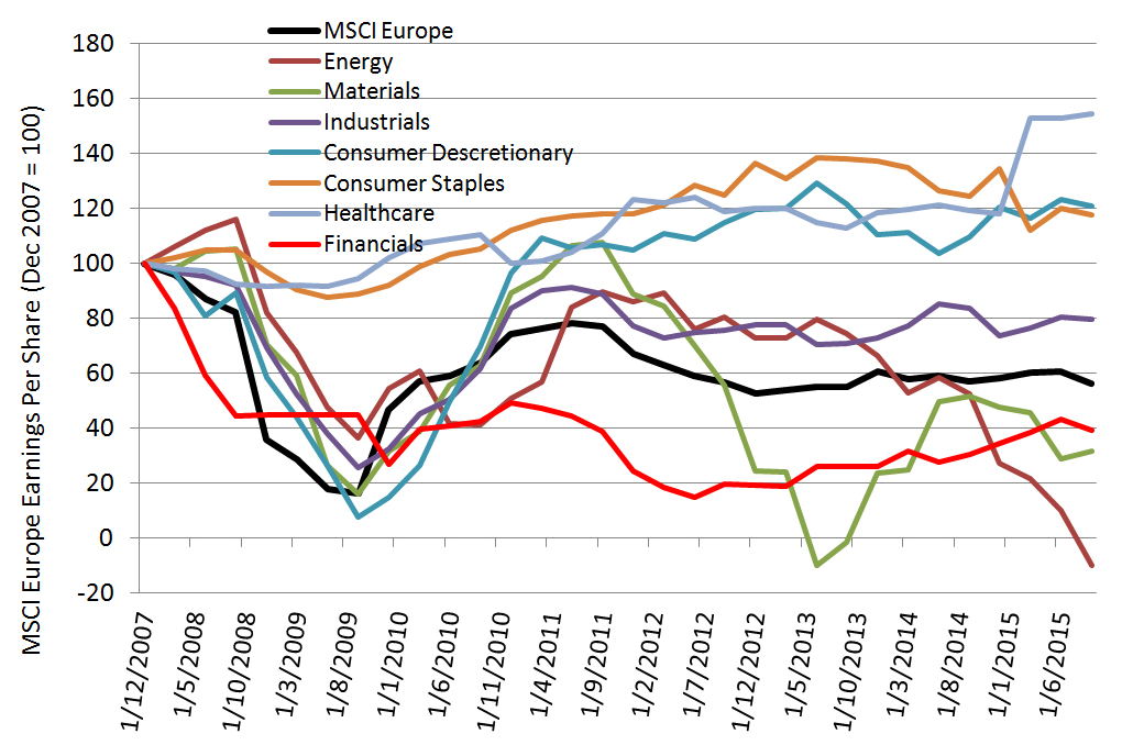 Chart 8: European earnings by sector since 2007 (Indexed to Base 100 at Dec 2007)