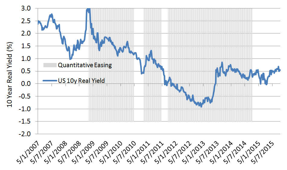 Chart 10: US Real Yields and QE
