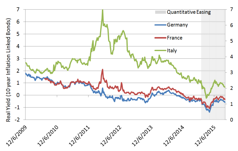Chart 11: Europe Real Yields and QE