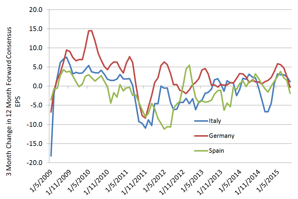 Chart 12: Earnings momentum - Italy, Germany and Spain