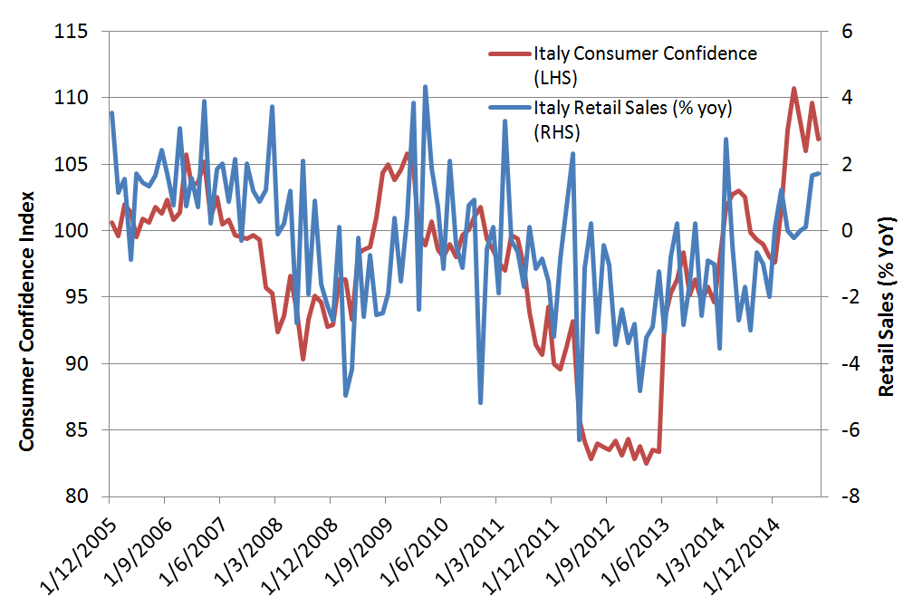 Chart 13: Italy Consumer Confidence and Retail Sales