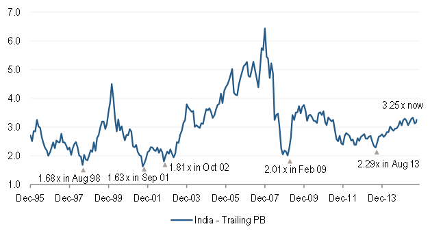 MSCI India Index Trailing Price-to-Book