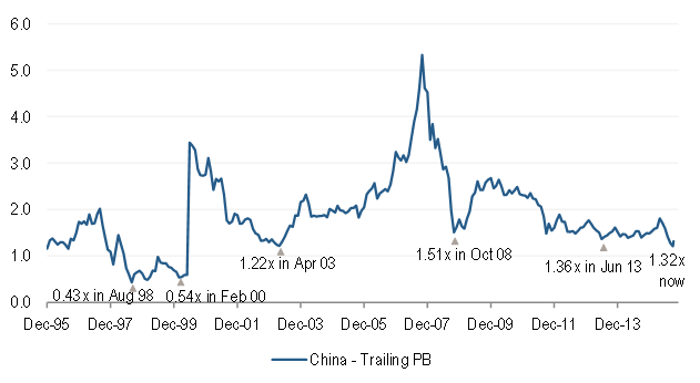 MSCI China Index Trailing Price-to-Book