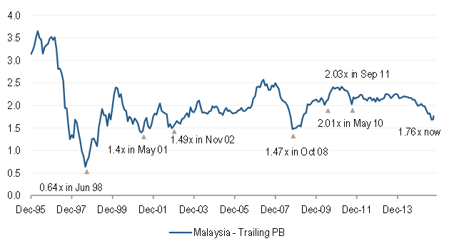 MSCI Malaysia Index Trailing Price-to-Book