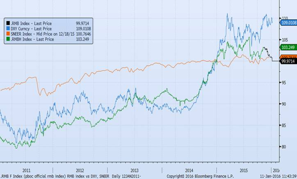 RMB Index, DXY Index, SGD NEER Index Compared
