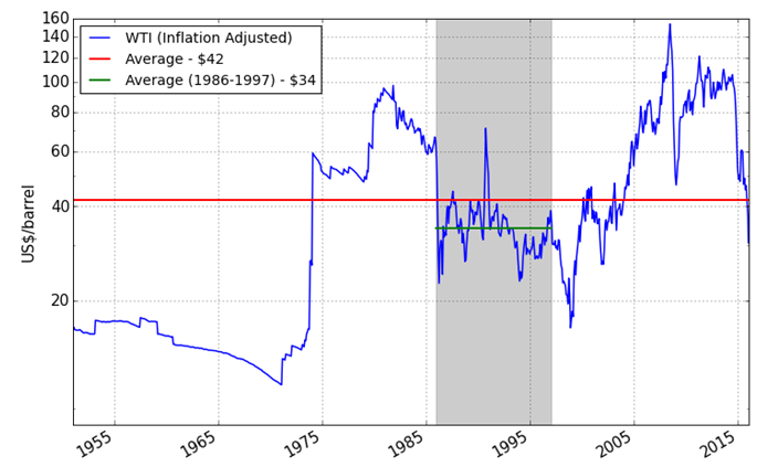 Oil prices (WTI, Inflation adjusted, logarithmic scale)