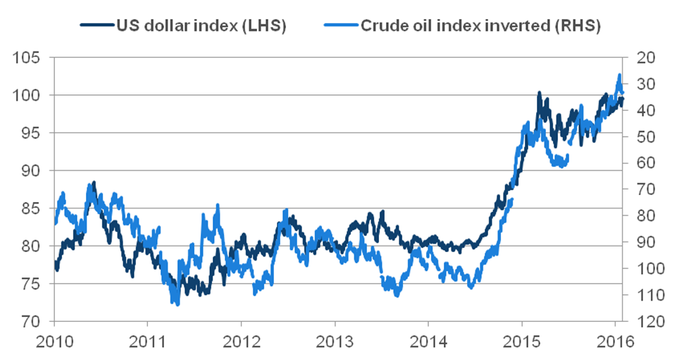 US dollar index vs. Crude oil index (inverted) — in USD