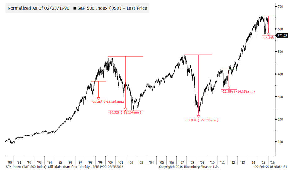 Chart 1: S&P 500 Index (USD) since 1990
