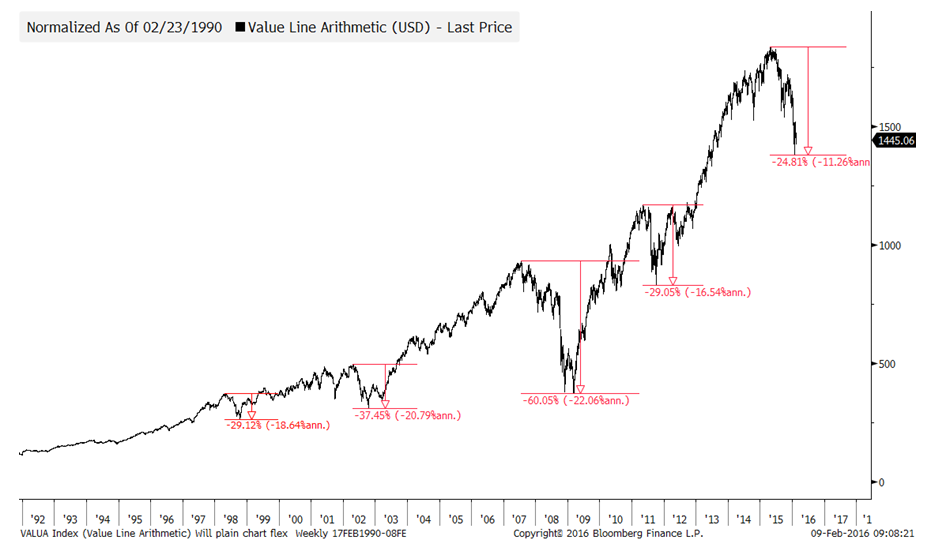 Chart 2: Broad, equally weighted index (USD) since 1990