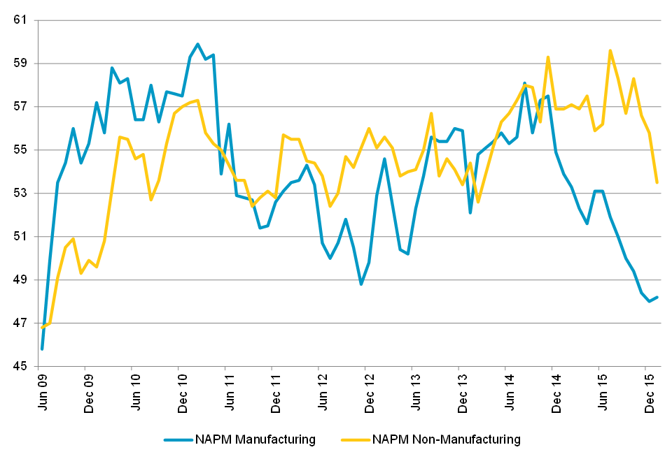 Chart 1: US Purchasing Manager Indices