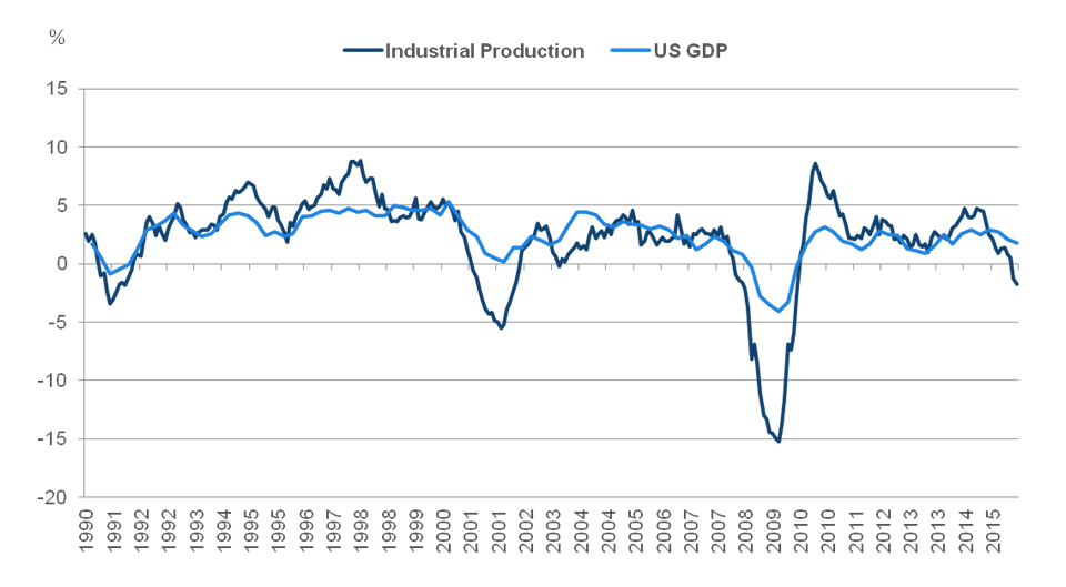 Chart 2: Industrial production vs. US GDP