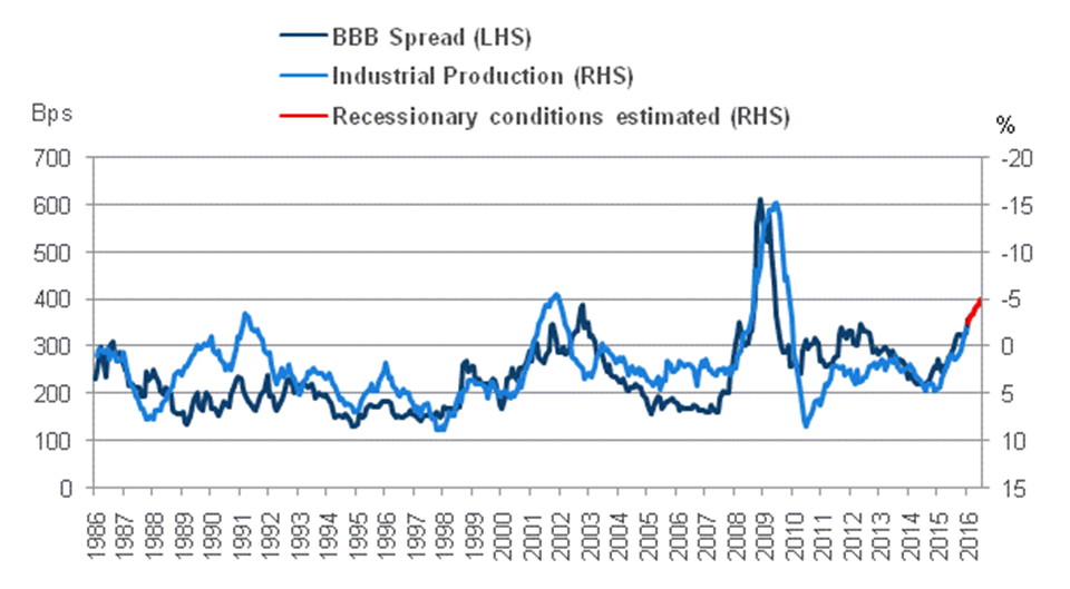 Chart 4:  BBB spreads vs. IP (inverted)