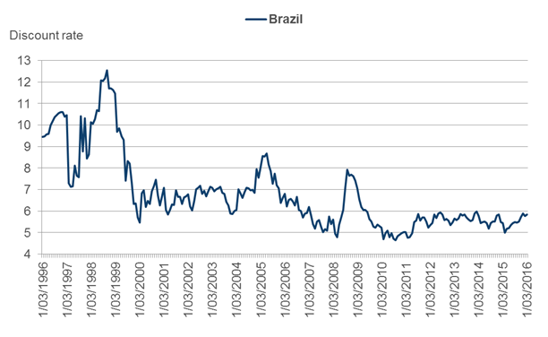 Discount rate for Brazilian stocks