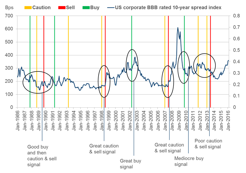 Chart 3: Corporate spreads overlaid with fundamentals indicator