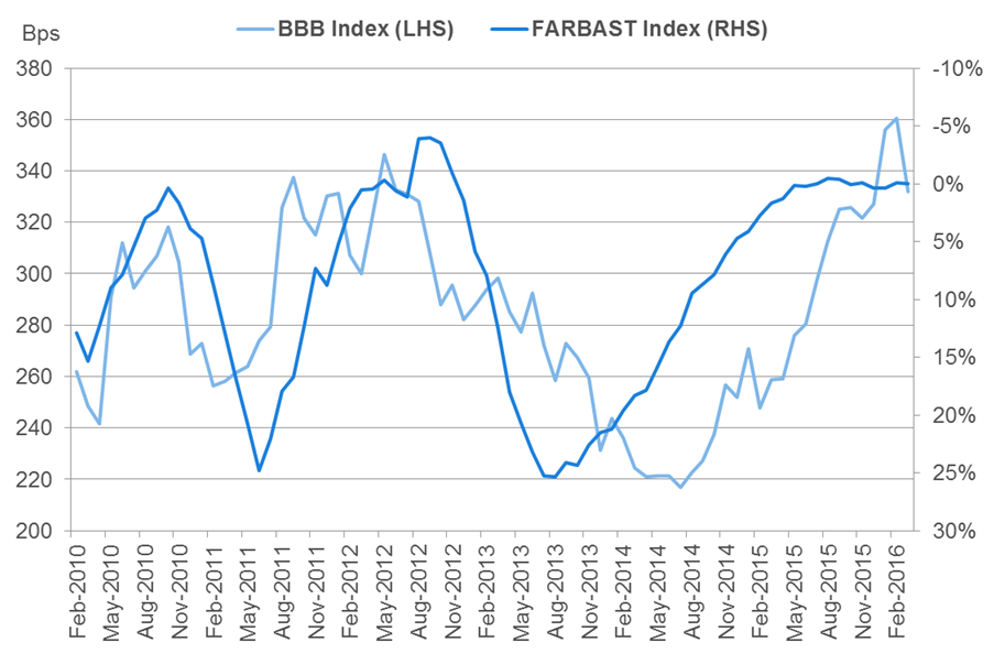 Chart 5: Six-month change in the Fed's balance sheet vs. US BBB corporate index